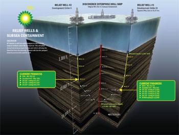 Drilling Relief Wells