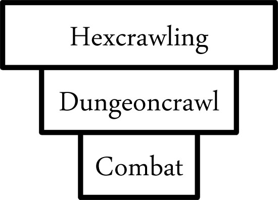 The Inverted Pyramid of Hexcrawling