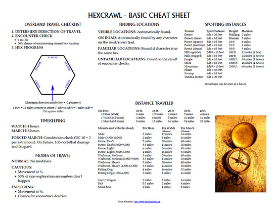 Hexcrawl - Basic Cheat Sheet
