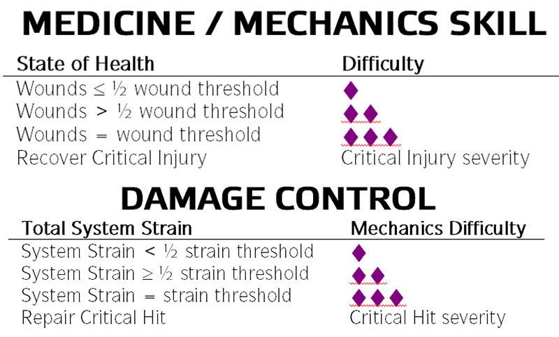 Star Wars: Force and Destiny - Medicine & Damage Control
