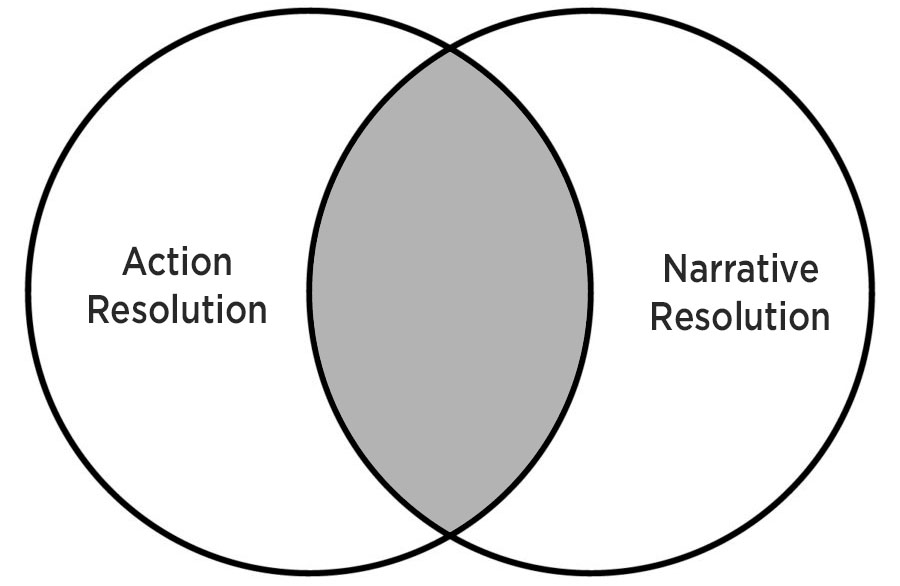 Action Resolution / Narrative Resolution - Venn Diagram