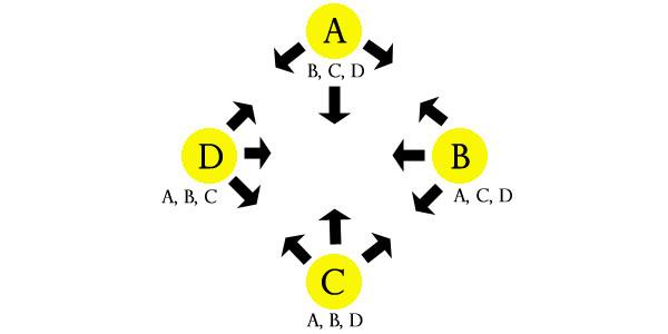Полносвязные схемы - граф